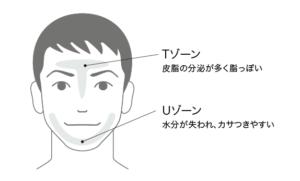 メンズ化粧品