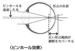 パソネットPC-Eye